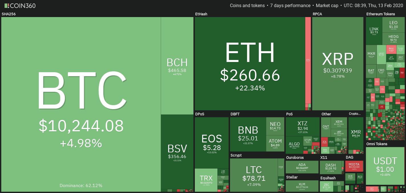 bitcoin hangerőprofil)
