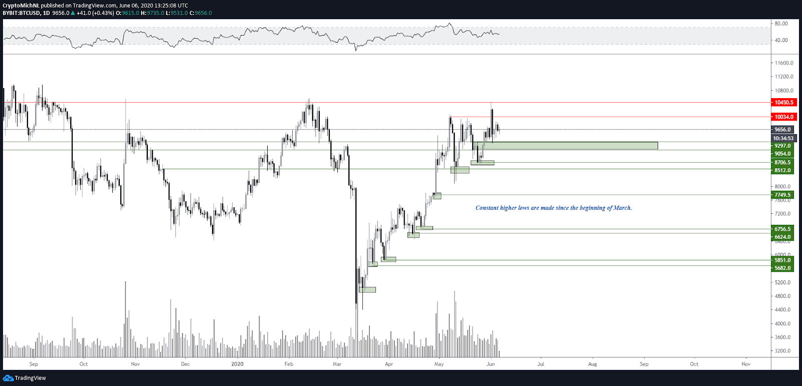 btc usd tradingview bitmex