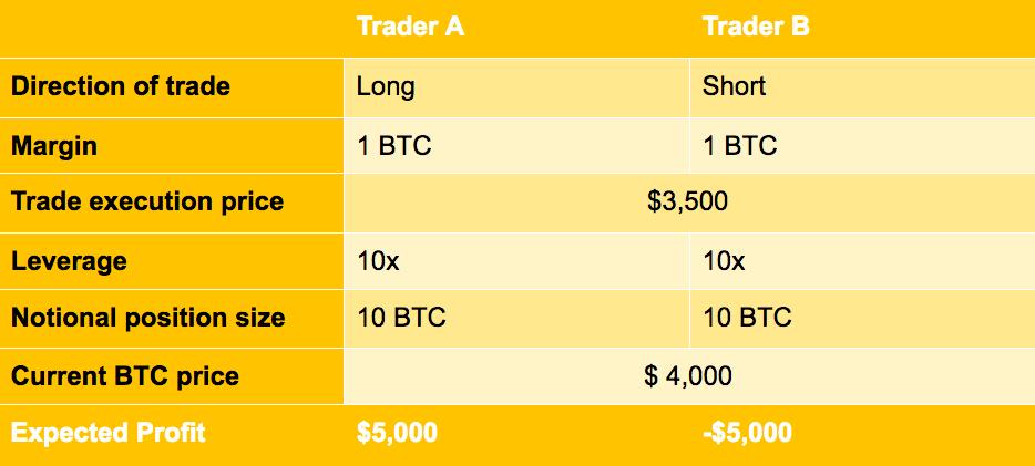 kereskedelmi tőkeáttétel bitcoin