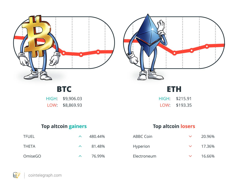 cointelegraph btc analízis bitcoin befizetési bónusz