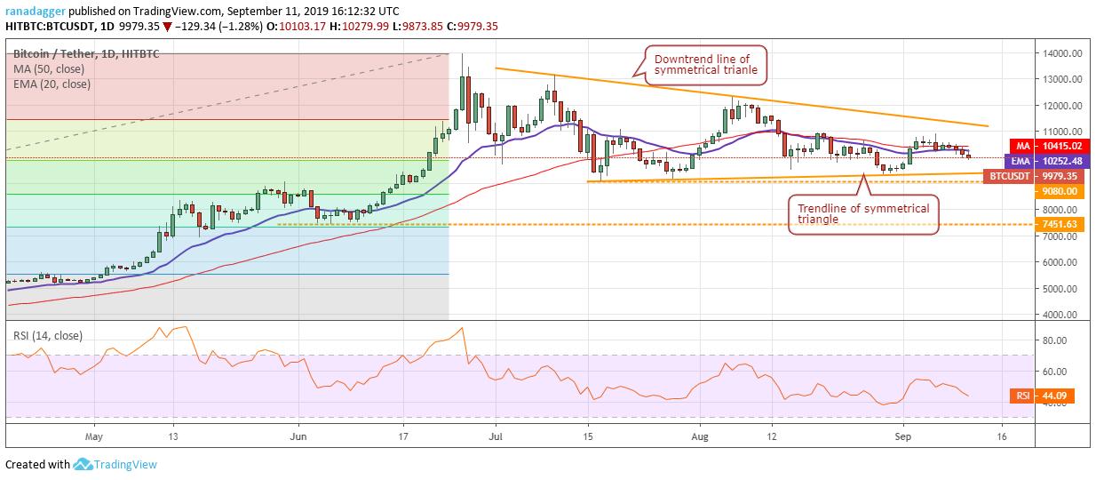 bitcoin capitalizzazione di mercato moneta rossa bitcoin asic chips in vendita
