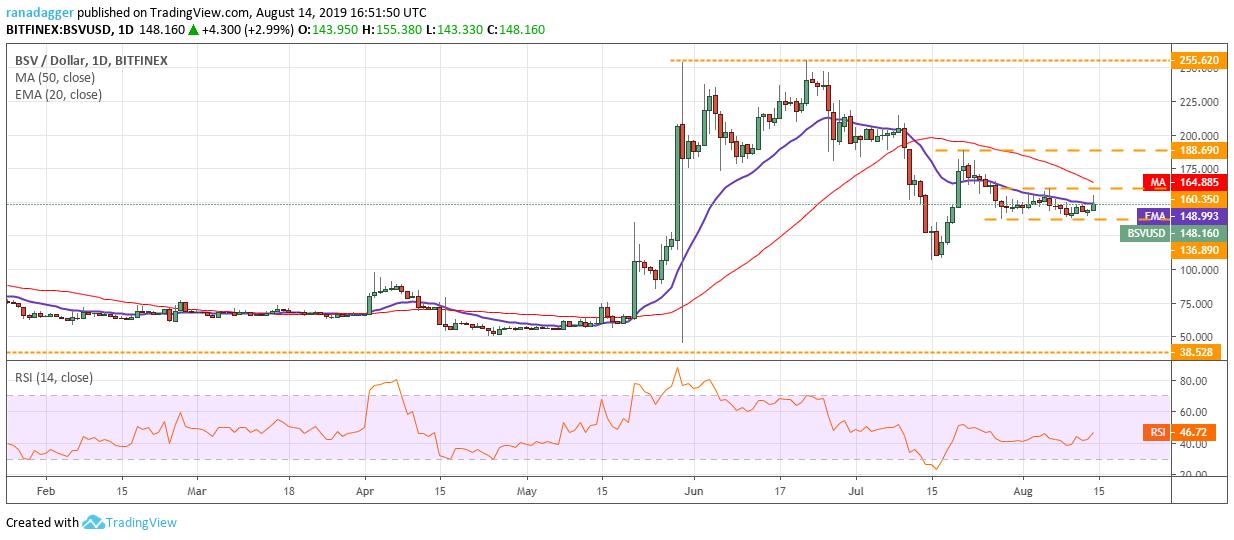 Bitcoin Cash (BCH) árajánlat