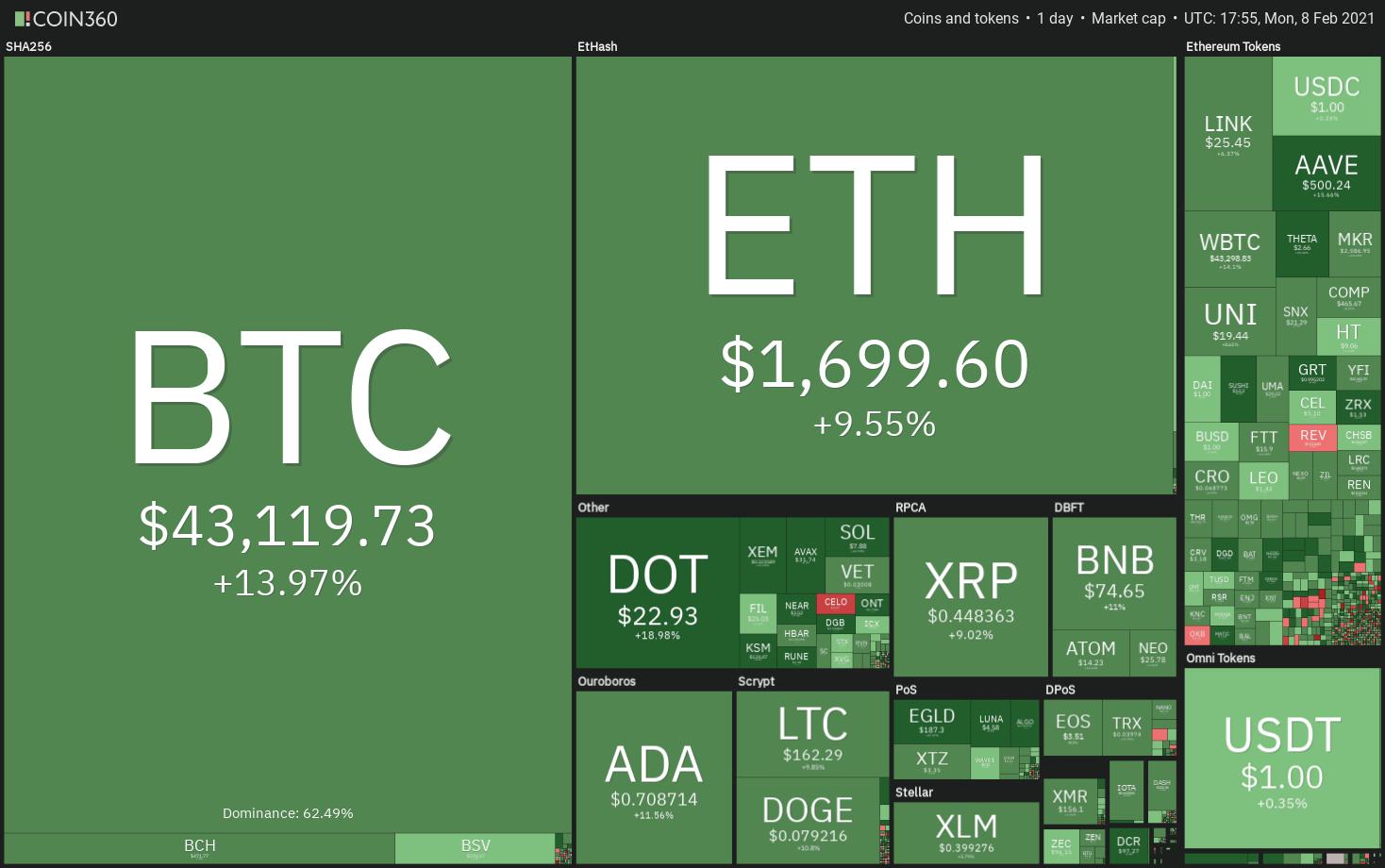 bitcoin bubble tőzsde a bitcoin emelkedik ha a tőzsdei összeomlik
