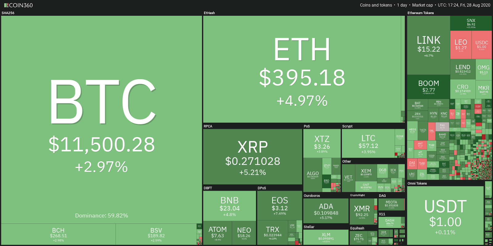 A Bitcoin-dominancia 40% -ra süllyed, a Top Ten Cryptos Sifon BTC piaci felsőbbsége