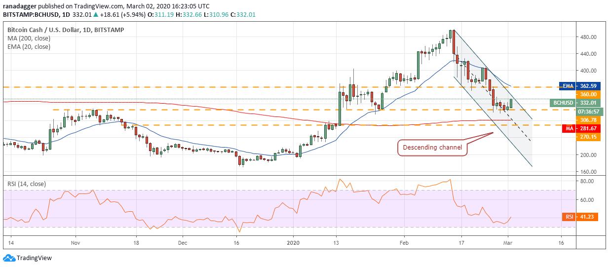 bitcoin ár előrejelzési diagram