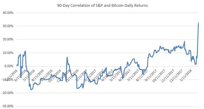 cena bitcoina dzisiaj bitcoin se osjeća loše jer ne ulaže ranije
