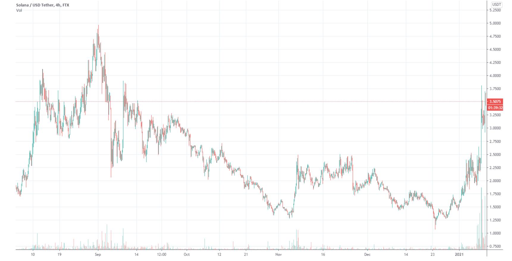 kereskedési bitcoin untung