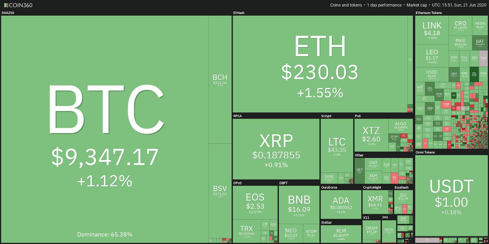 Nincs megállás, új történelmi csúcson a bitcoin