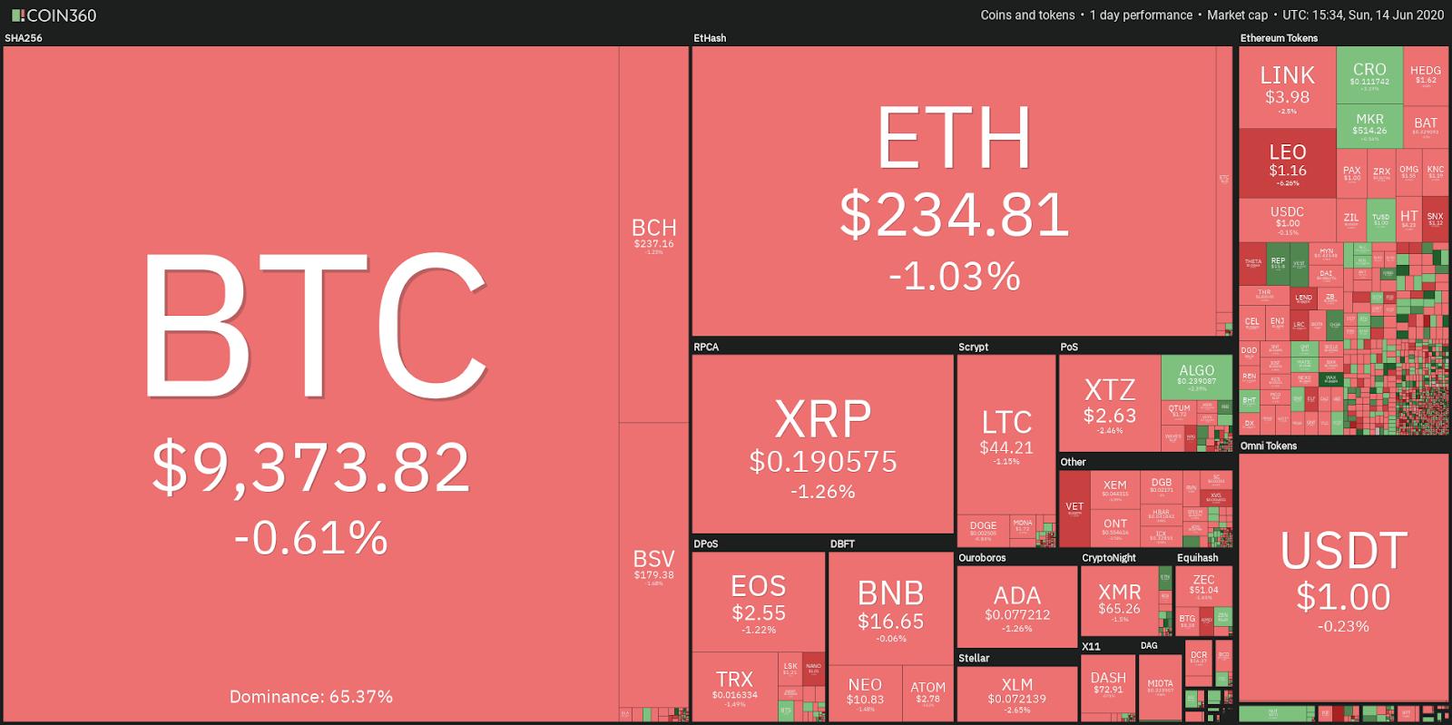 coinmarketcap bitcoin piros
