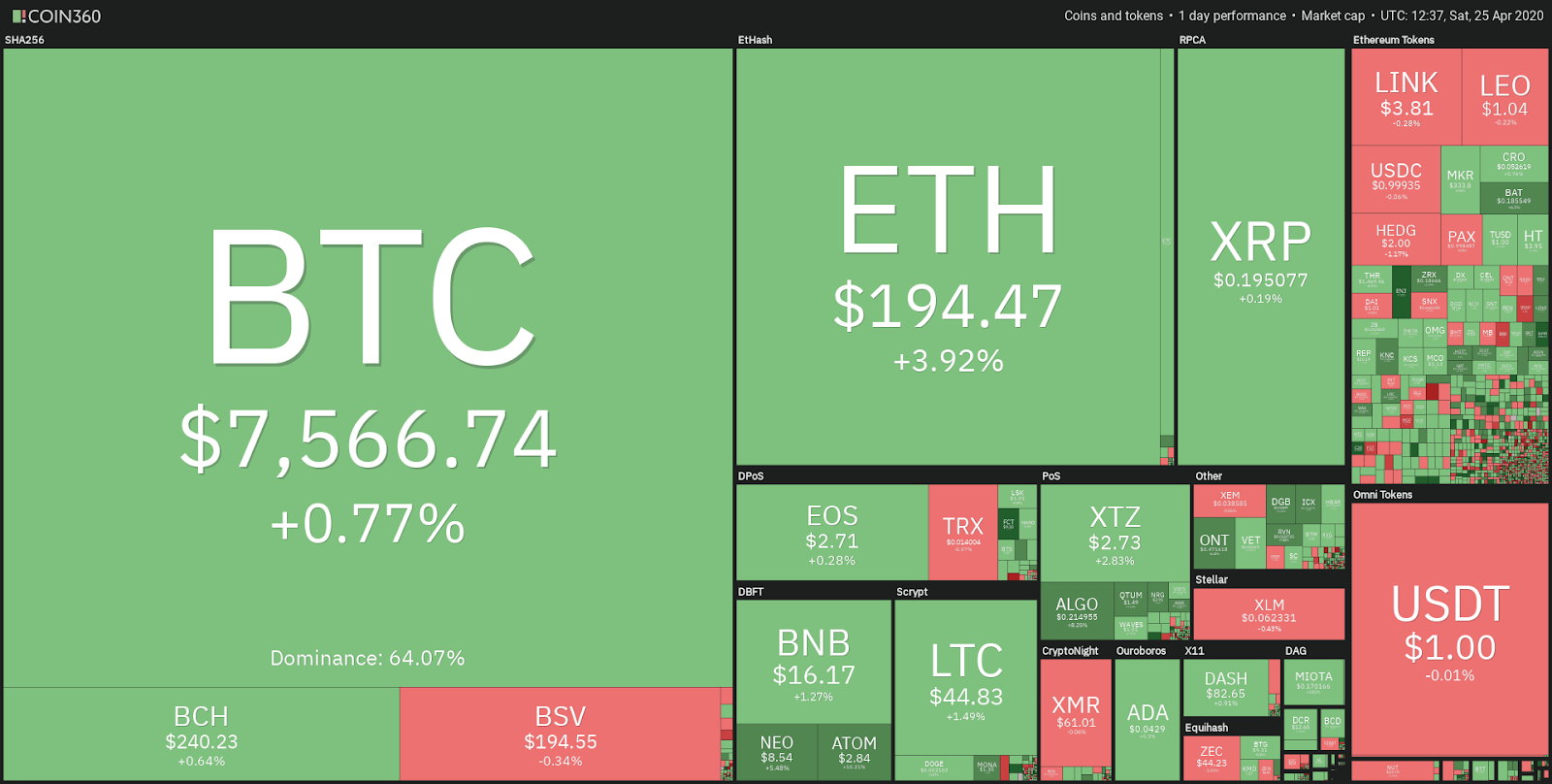 cme piaci bitcoin)